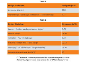 Designers in Various Disciplines
