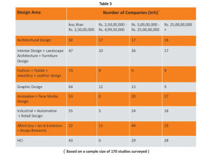 Design Industry By Turnover
